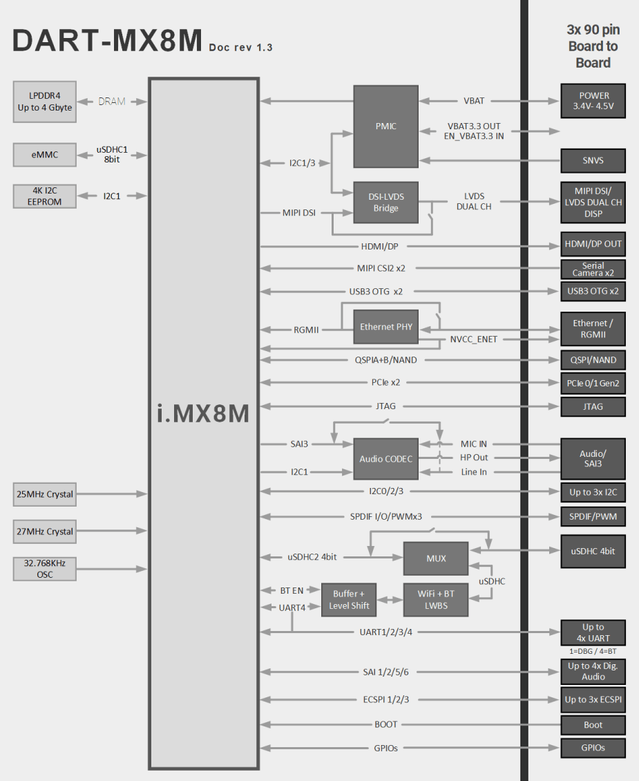 DART-MX8M : NXP i.MX8M Diagram