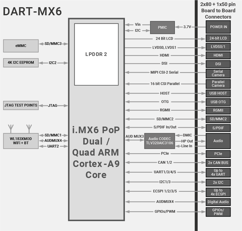 DART-MX6 : NXP/Freescale i.MX6 Diagram