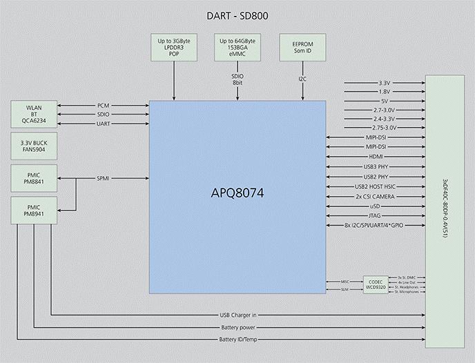 DART-SD800 Block Diagram Qualcomm Snapdragon 800 Diagram