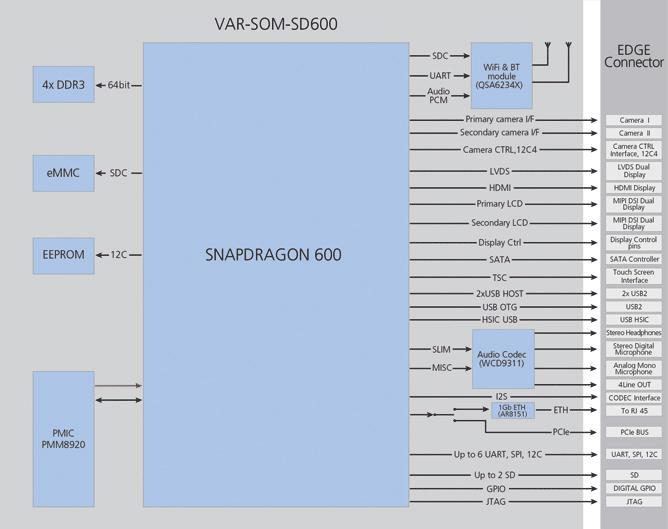 VAR-SOM-SD600 Block Diagram Qualcomm Snapdragon™ 600 (APQ8064) Diagram