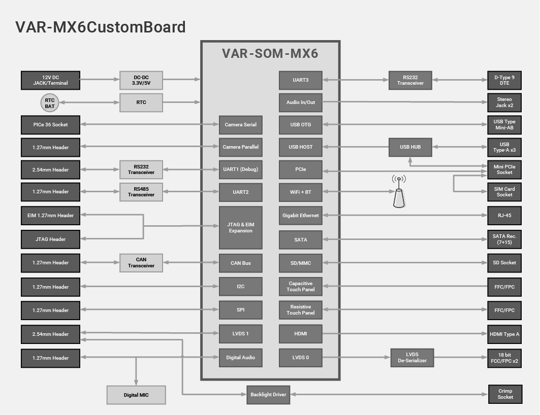 VAR-SOM-MX6 Evaluation Kits Block Diagram Diagram
