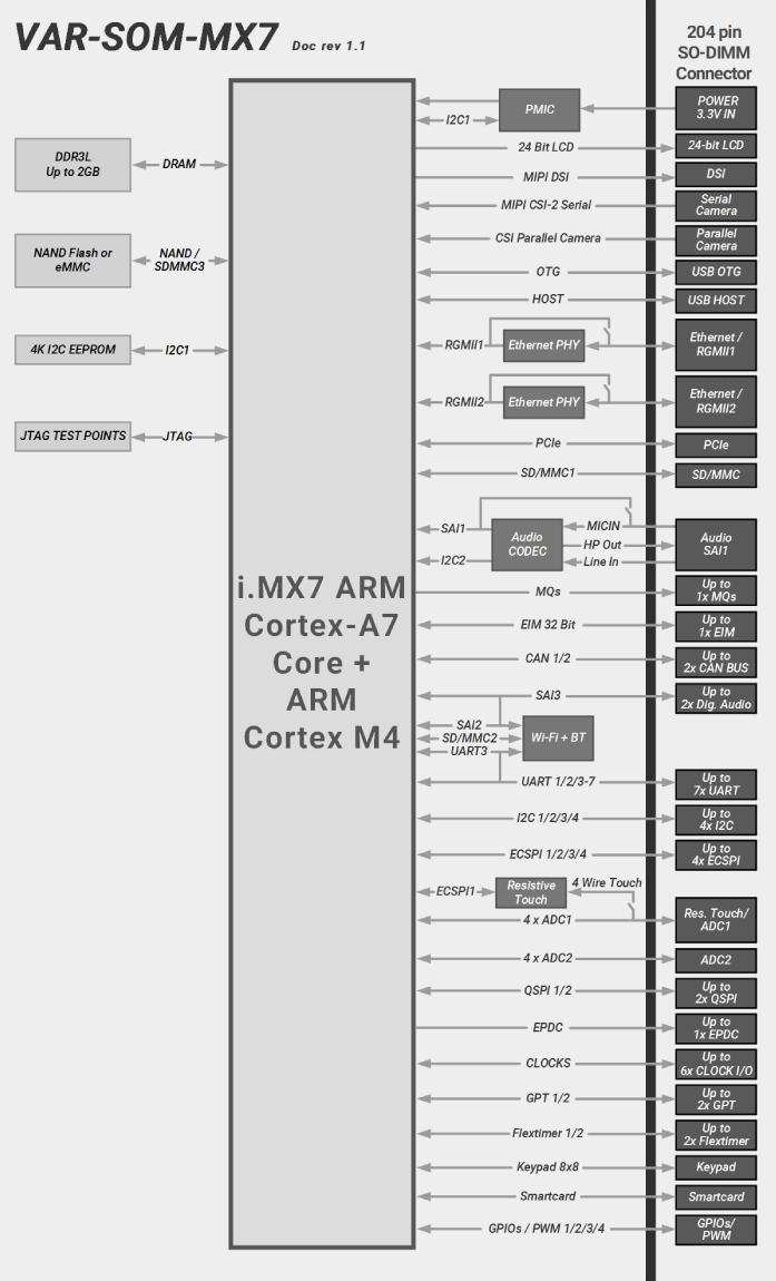 VAR-SOM-MX7 Block Diagram NXP i.MX7 Diagram