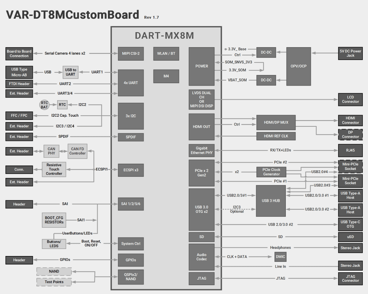 VAR-DT8MCustomBoard Block Diagram Diagram