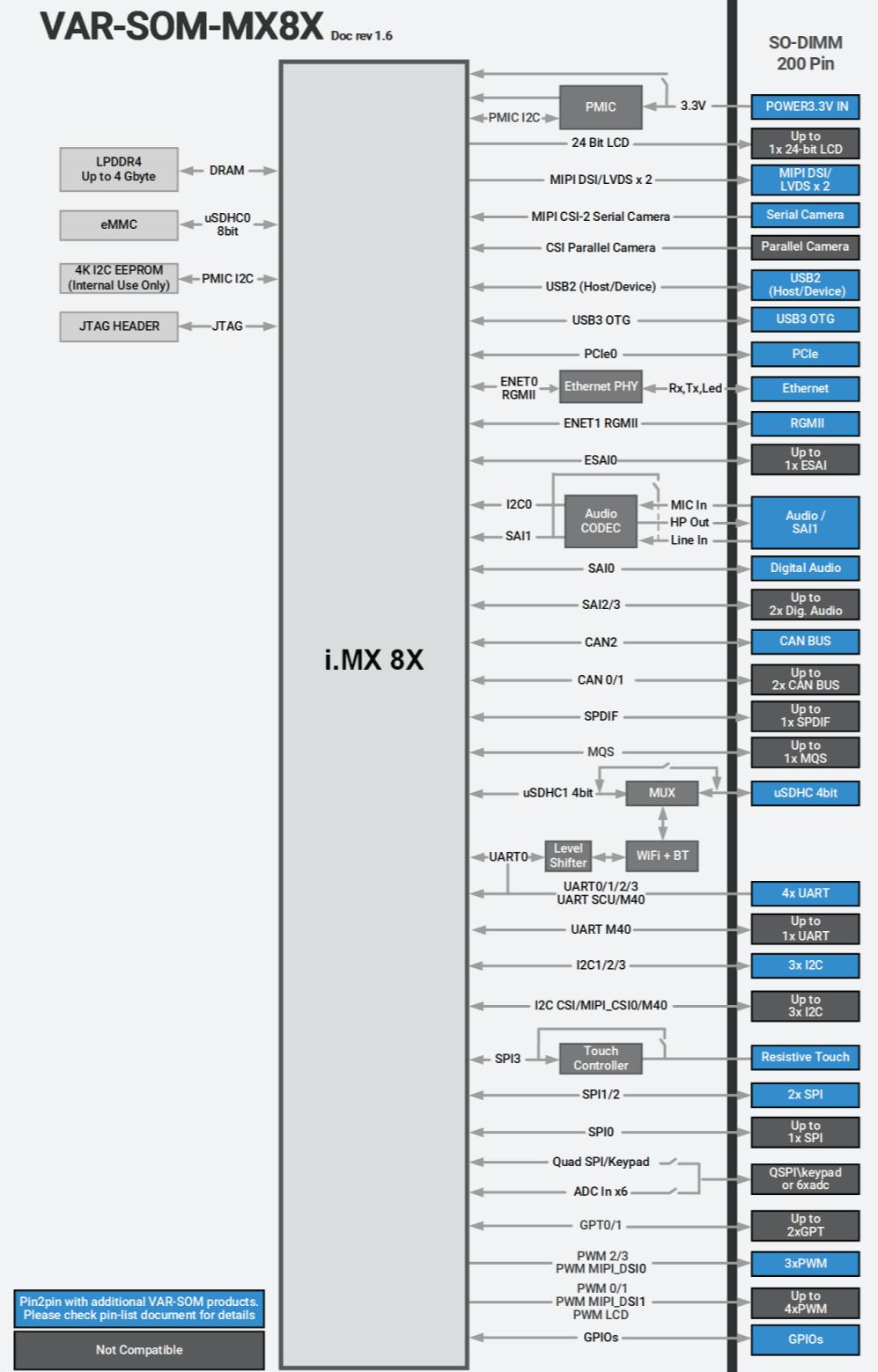 VAR-SOM-MX8X Block Diagram NXP iMX 8X Diagram