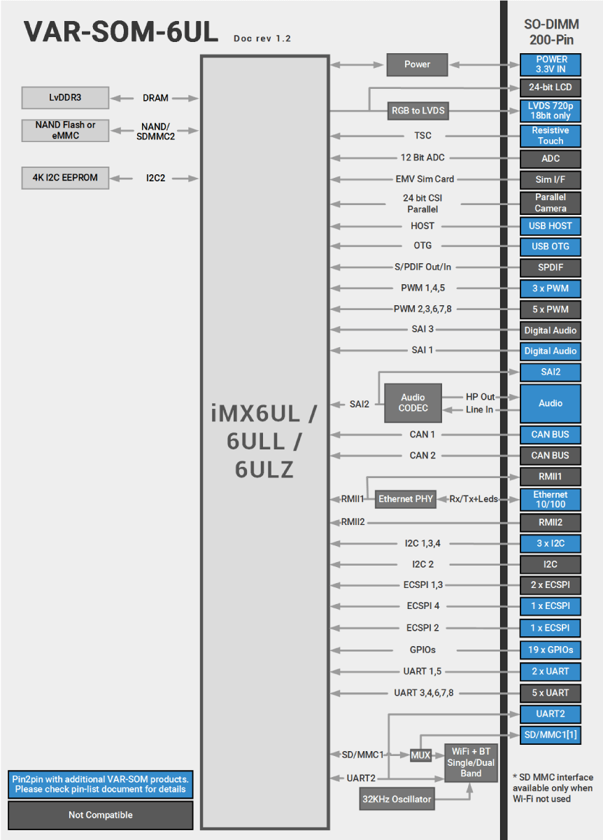 VAR-SOM-6UL Block Diagram NXP i.6UL Diagram