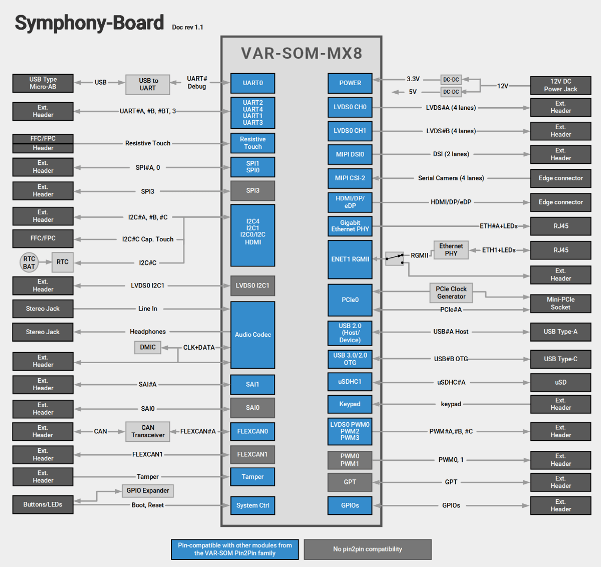 Symphony-Board With VAR-SOM-MX8 Block Diagram Diagram