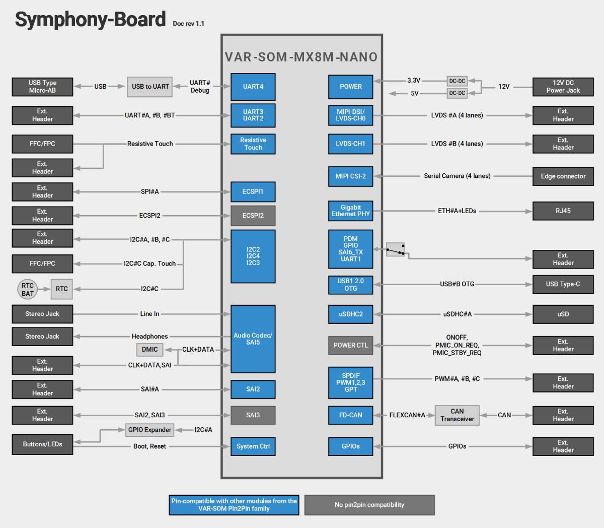 Symphony-Board With VAR-SOM-MX8M-NANO Block Diagram Diagram