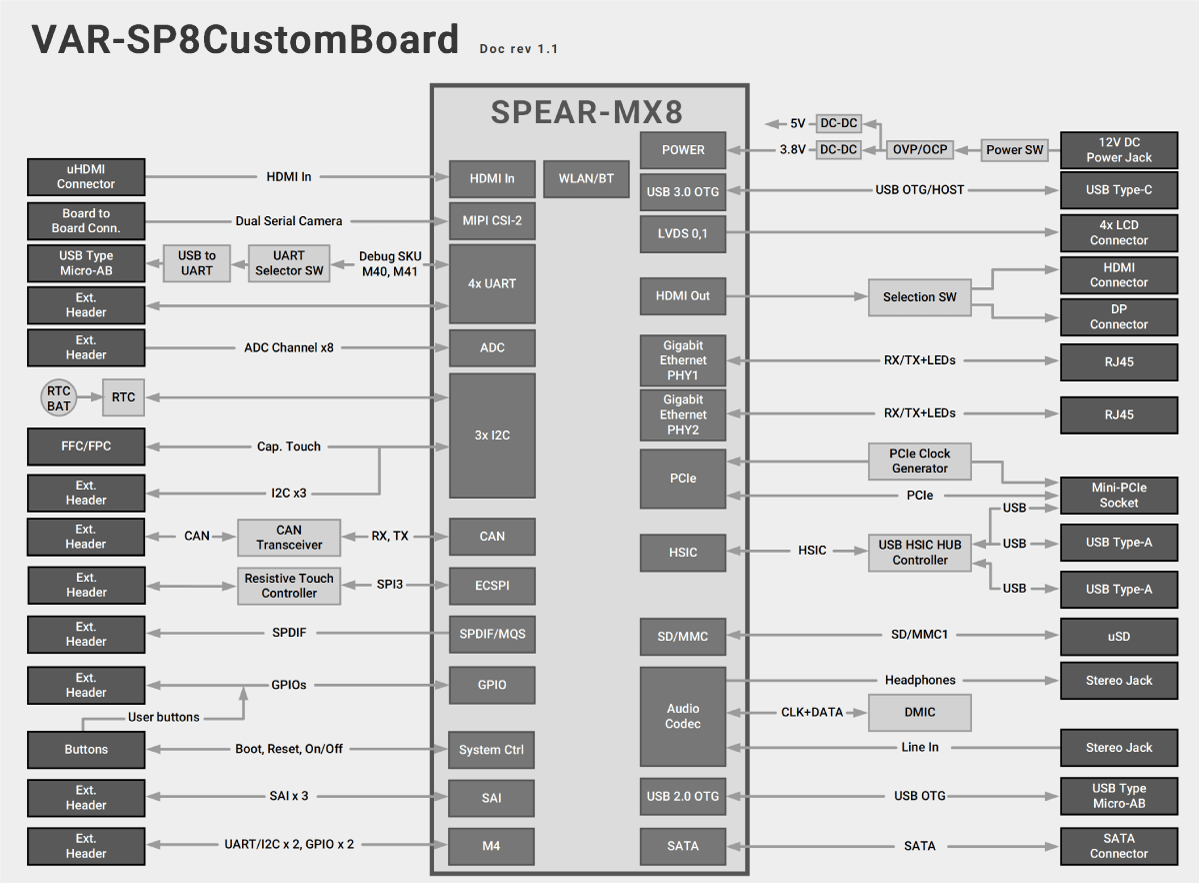 SPEAR-MX8 Evaluation Kits Block Diagram Diagram