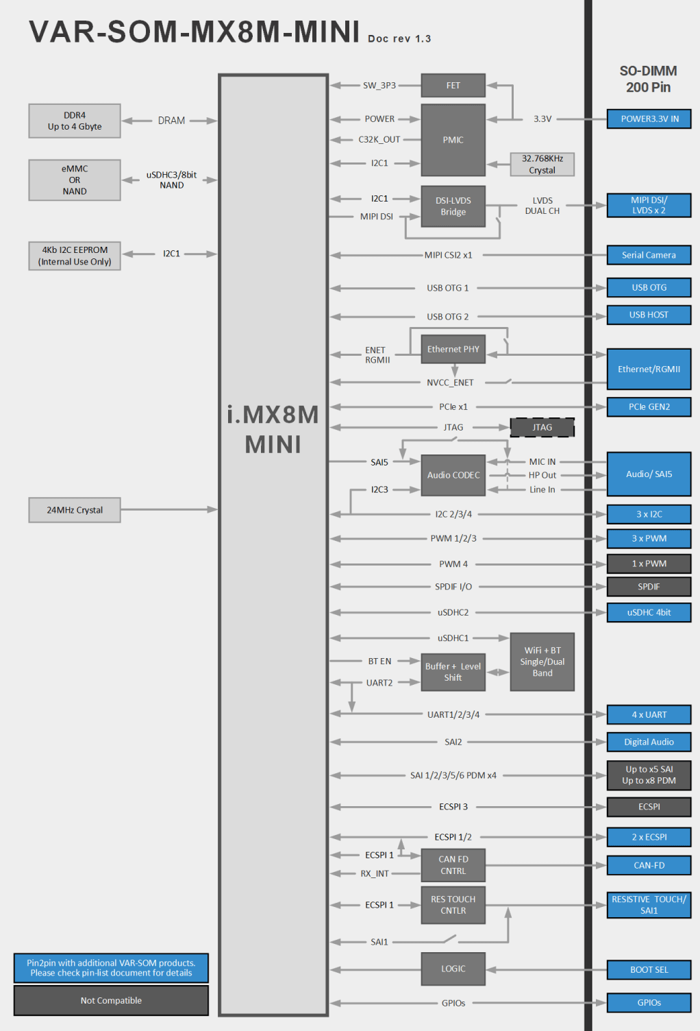 VAR-SOM-MX8M-MINI Block Diagram NXP i.MX8M Mini Diagram