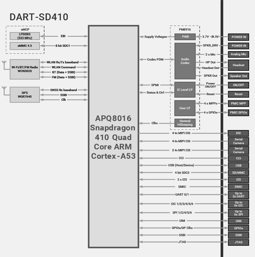 DART-SD410 Block Diagram Qualcomm Snapdragon 410 Diagram