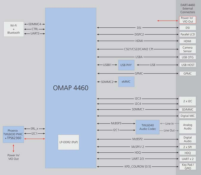 DART-4460 Block Diagram Texas Instruments OMAP4460 Diagram