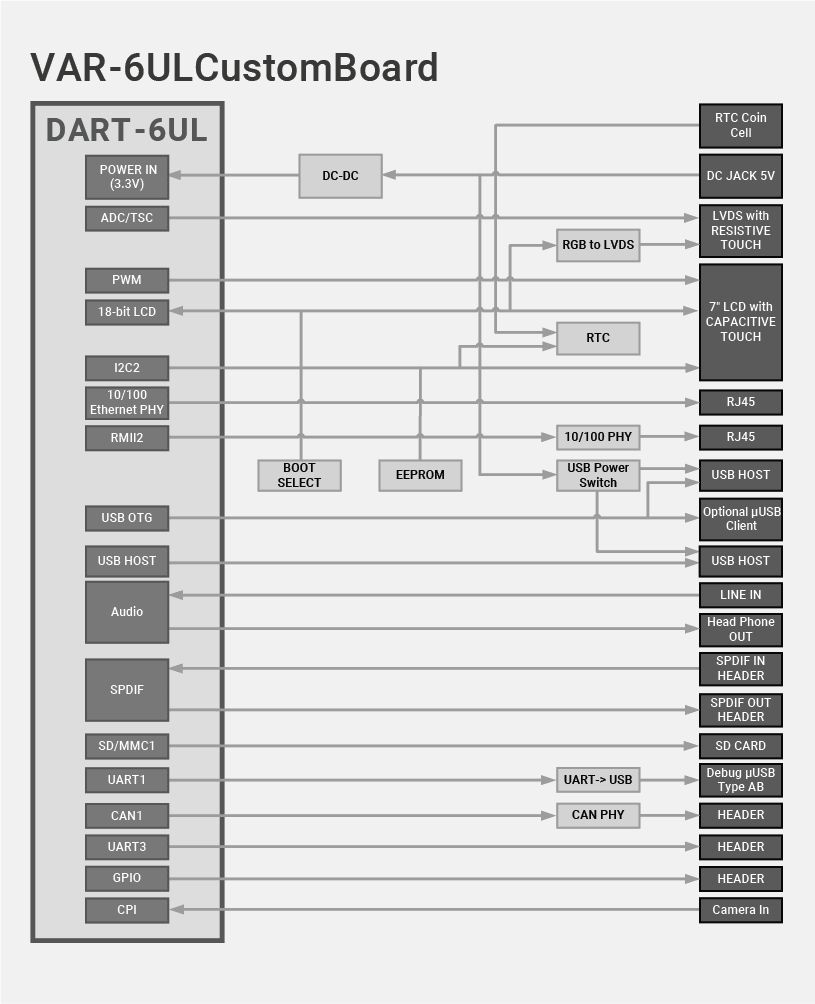 DART-6UL Evaluation Kits Block Diagram Diagram