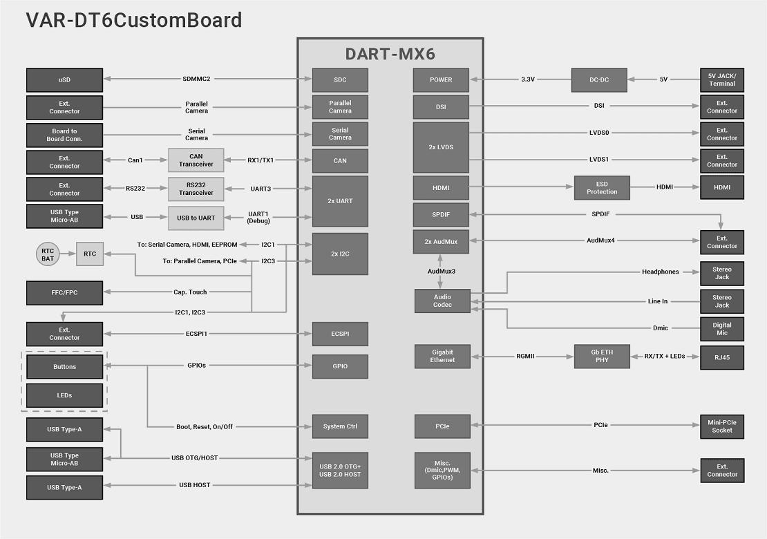 VAR-DT6 Evaluation Kits Block Diagram Diagram