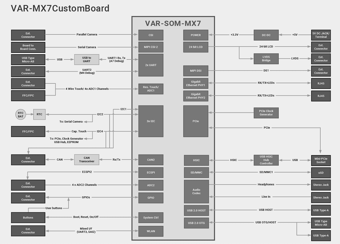 VAR-MX7 Evaluation Kits Block Diagram Diagram