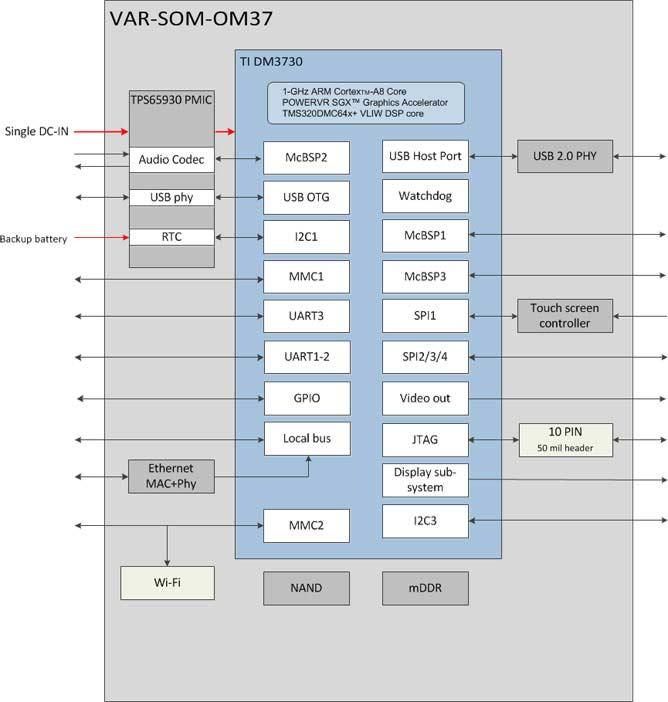VAR-SOM-OM37 Block Diagram Texas Instruments DM3730 / AM3703 Diagram