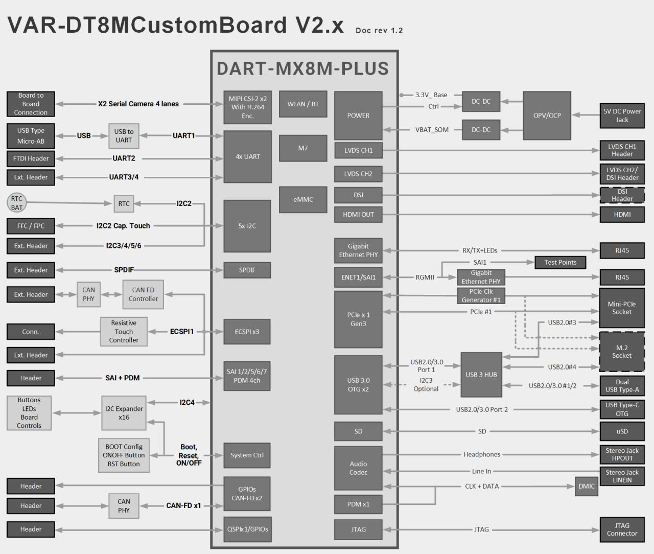 VAR-DT8MCustomBoard with DART-MX8M-PLUS Block Diagram Diagram