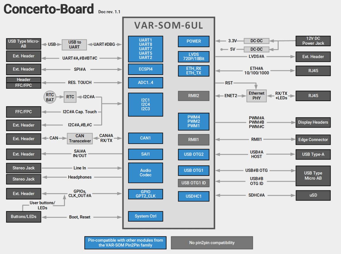 Concerto-Board with VAR-SOM-6UL Block Diagram Diagram