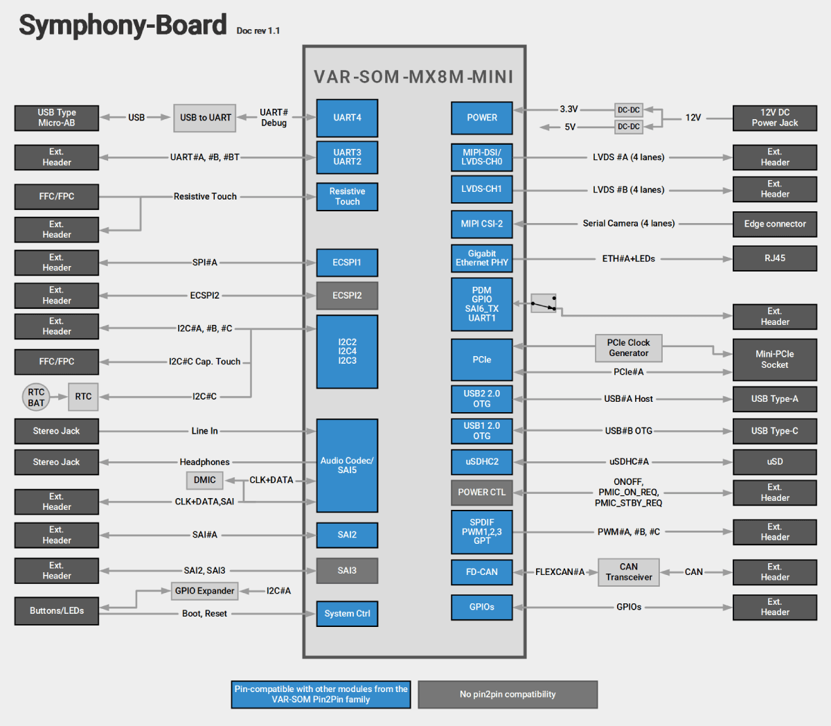 Symphony-Board With VAR-SOM-MX8M-MINI Block Diagram Diagram