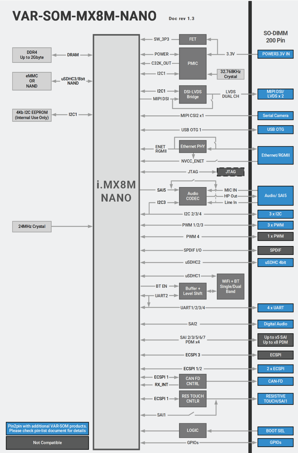 VAR-SOM-MX8M-NANO Block Diagram NXP i.MX8M Nano  Diagram