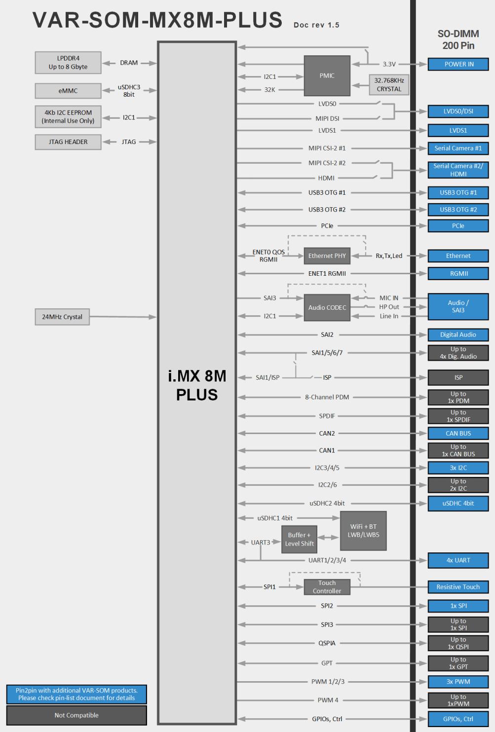 VAR-SOM-MX8M-PLUS Block Diagram NXP i.MX8M Plus Diagram